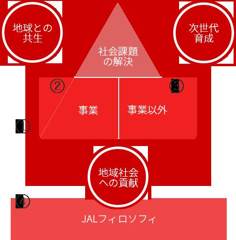 CRSイメージ図